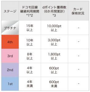 ステージ判定表